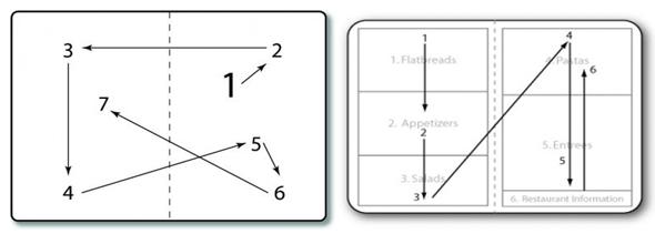 Diagram Hoe leest men een menu?