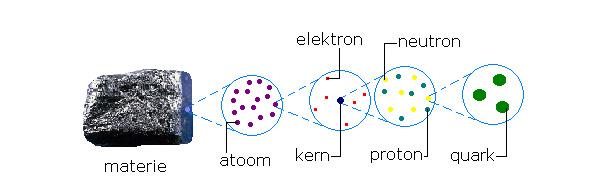 Quarks: hoe zit het ook alweer? Hier een geheugensteuntje: de opbouw van materie. Foto: Joël (via Wikimedia Commons).