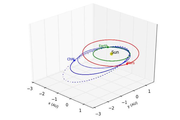 De gereconstrueerde banen voor de meteoriet. Ook de zon, aarde en Mars zijn in het schema opgenomen. Afbeelding:
