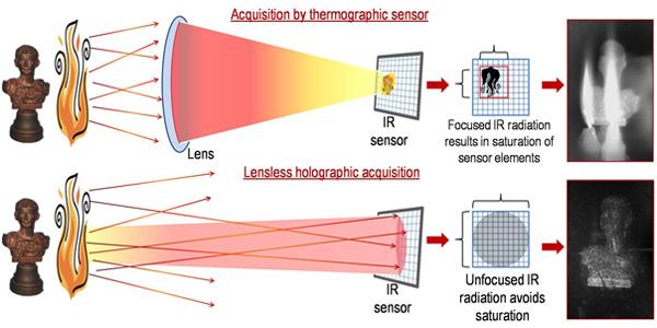 Boven ziet u de huidige techniek waarbij gebruik gemaakt wordt van lenzen om door rook heen te kijken. Wanneer er vlammen in het spel zijn, levert deze techniek een slecht beeld op. Onder ziet u wat er gebeurt als de lens ingeruild wordt voor lasers. Het beeld is nu veel helderder. Afbeelding: Optics Express.