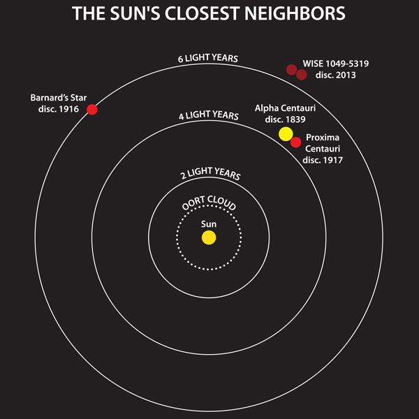De dichtstbijzijnde buren van de zon. Helemaal rechtsboven ziet u het ontdekte stersysteem. Afbeelding: Janella Williams, Penn State University.