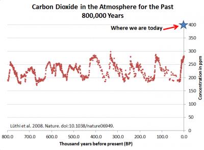 De concentratie CO2 in de lucht in de afgelopen 800.00 jaar. De huidige concentratie CO2 is absurd hoog.