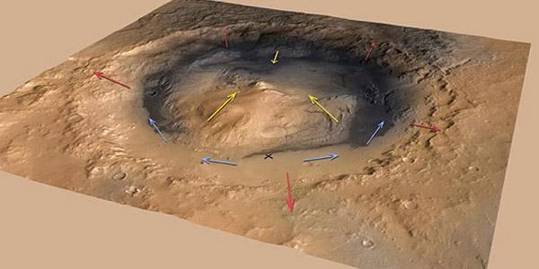 Wind stroomt 's ochtends langs de hellingen van de krater krater (rode pijlen) en langs de flanken van Mount Sharp omhoog. 's Avonds draait dit scenario zich om. De blauwe pijlen laten variabele windpatronen op de bodem van de krater zien. Ook de landingsplaats van Curiosity staat op de afbeelding aangegeven (X). Afbeelding: NASA / JPL-Caltech / ESA / DLR / FU Berlin / MSSS.