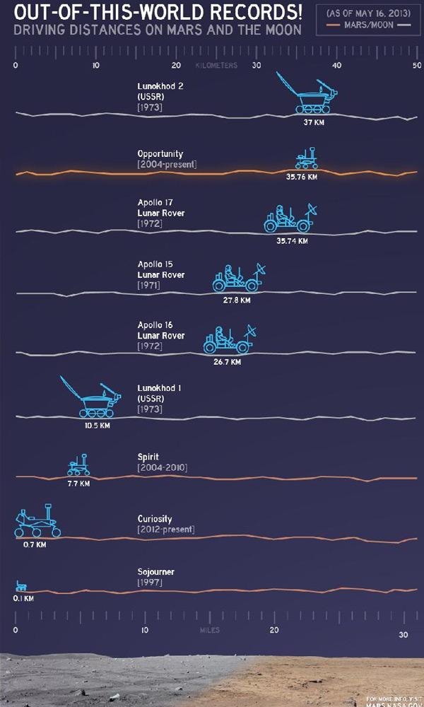 Verschillende voertuigen en hun afgelegde afstand op een rij. Zoals u ziet, wordt het klassement nu aangevoerd door Lunokhod 2 en Opportunity. Afbeelding: NASA / JPL-Caltech.