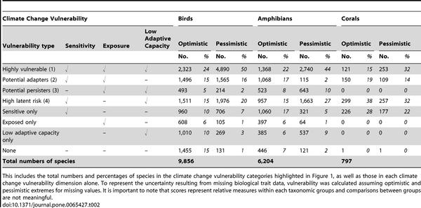 In deze tabel zijn alle soorten in kaart gebracht en gecategoriseerd. Zo verwachten wetenschappers dat 50% van de ruim 9.800 vogels zeer kwetsbaar is als het gaat om klimaatverandering.