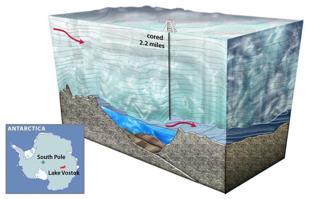 Onder een dik pak ijs ligt het Vostokmeer. Van de 400 subglaciale meren op Antarctica, is het Vostokmeer het grootst.