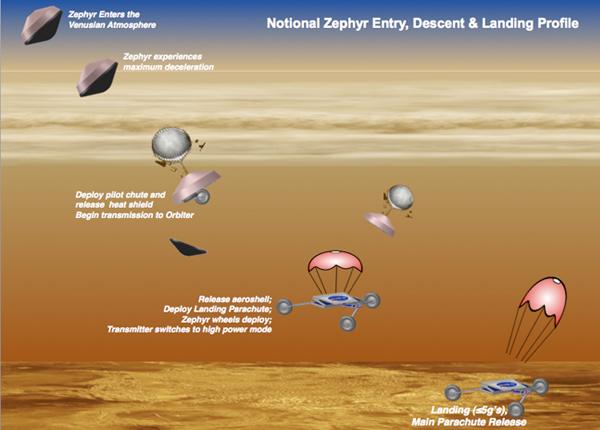 Landen op Venus. Zo zou dat in zijn werk kunnen gaan. Afbeelding: NASA.