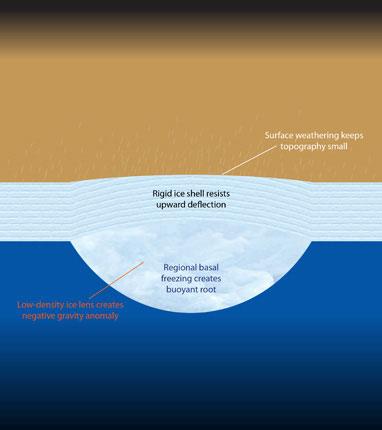 Hier ziet u een doorsnede van Titan. Te zien is hoe zich onder een verhoging een 'wortel' bevindt die zich zelfs nog onder het ijs uitstrekt. Ook ziet u hoe een dikke laag ijs voorkomt dat de wortel onder het oppervlak, die flinke kracht op het ijs uitoefent door het ijs heen breekt. Tegelijkertijd zorgt de erosie ervoor dat de verhogingen aan het oppervlak beperkt blijven. Afbeelding: D. Hemingway.