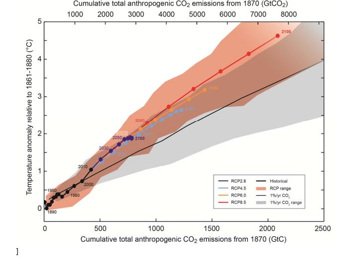 Bron: Fifth Assessment Report IPCC