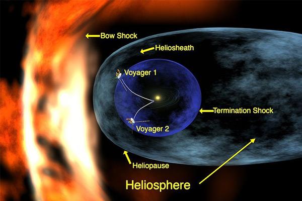 De heliosfeer. Deze afbeelding stamt uit 2005 en laat dus niet de huidige locatie van Voyager 1 zien. Op dit moment bevindt Voyager 1 zich buiten de grens van de heliosfeer. Afbeelding: NASA / Walt Feimer.