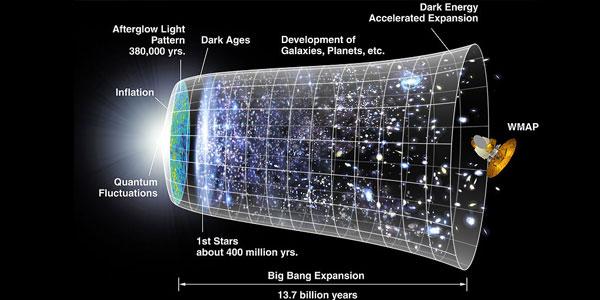 De oerknal. Afbeelding: NASA.