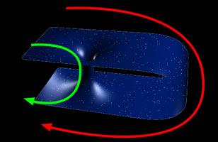Van A naar B: door het wormgat (volg de groene lijn) gaat dat aanzienlijk sneller! Afbeelding: Panzi (via Wikimedia Commons).