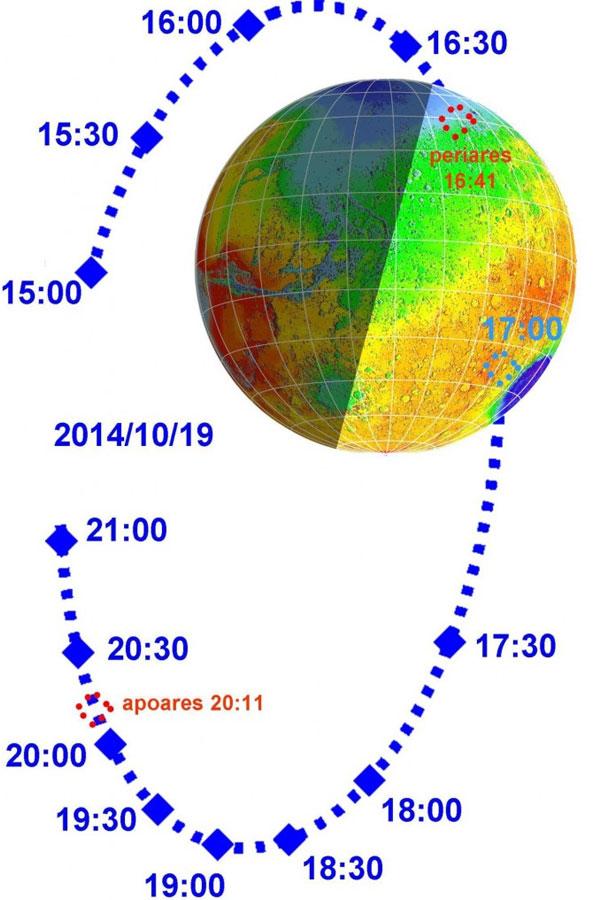Mars Express draait niet netjes in een ronde cirkel om Mars. De baan van de orbiter is eivormig. Op de afbeelding is het moment waarop de sonde zich het dichtst bij Mars bevindt aangeduid als 'periares'. Wanneer de afstand het grootst is, wordt gesproken van apoares. Afbeelding: ESA.