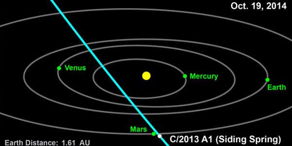 De baan van komeet Siding Spring. Afbeelding: NASA.