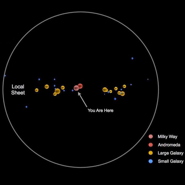 Van de zijkant gezien: de Melkweg in het midden en de andere reuzen eromheen. Afbeelding: Marshall McCall / York University.