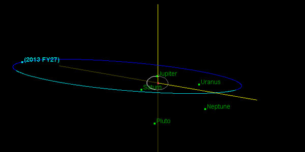 De baan van 2013 FY27. Afbeelding: Jet Propulsion Laboratory / NASA.