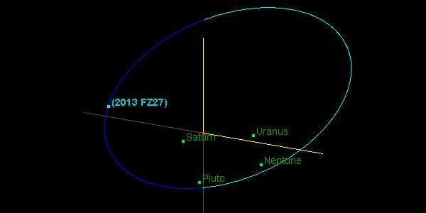 De baan van 2013 FZ27. Afbeelding: Jet Propulsion Laboratory / NASA.