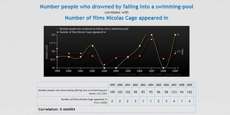 Het aantal films van Nicolas Cage afgezet tegen het aantal mensen dat na een val in een zwembad verdronk. Afbeelding: Tyler Vigen.