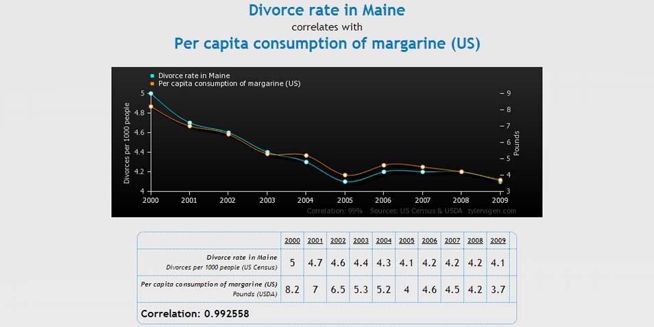 Het aantal scheidingen in Maine afgezet tegen de boterconsumptie in de VS. Afbeelding: Tyler Vigen.