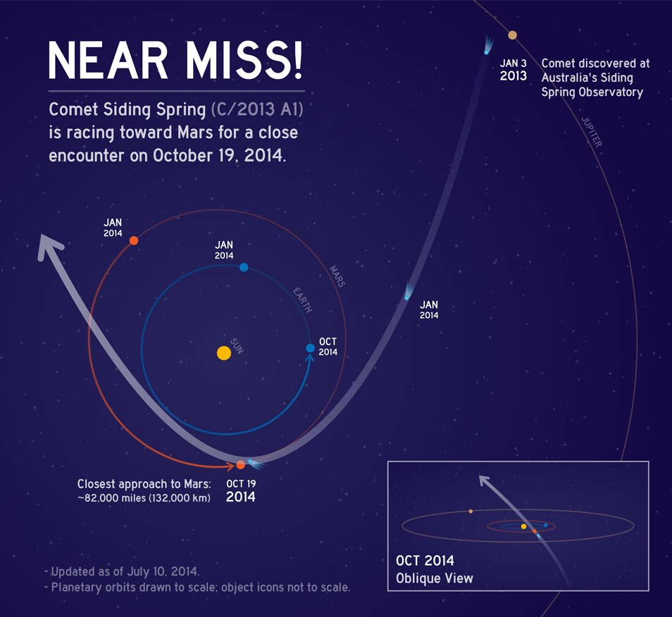 De scheervlucht van Siding Spring. Afbeelding: NASA / JPL-Caltech.
