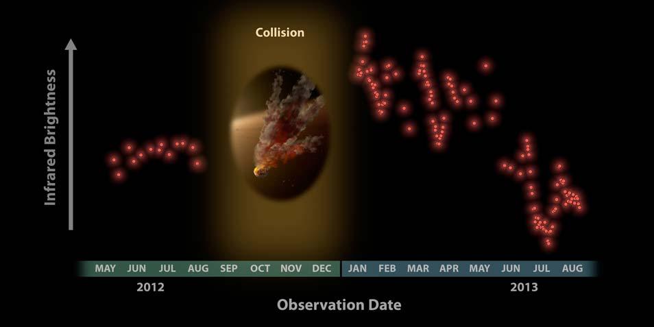 Na de botsing nam de hoeveelheid stof rond de jonge ster sterk toe. Afbeelding: NASA / JPL-Caltech / University of Arizona.