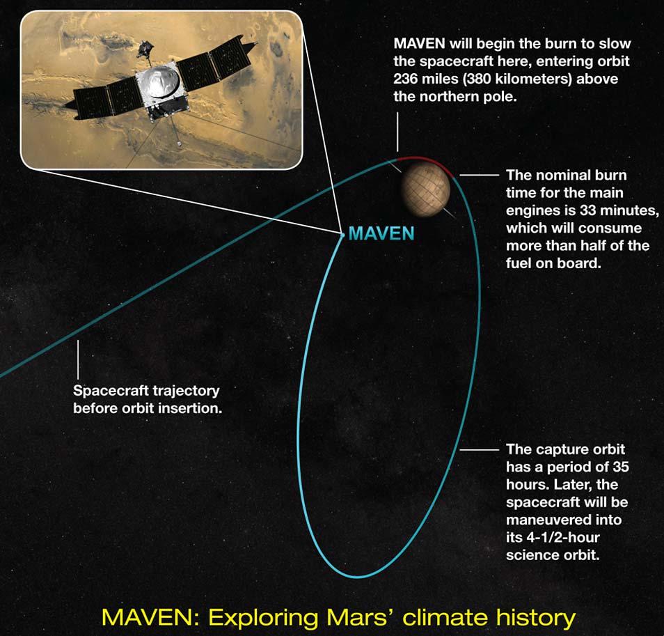 De aankomst van MAVEN in woord en beeld. Afbeelding: NASA's Goddard Space Flight Center.