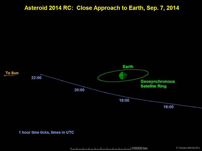 baan-asteroide