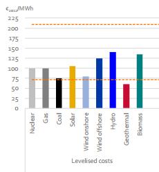 De kosten per megawattuur stroom.