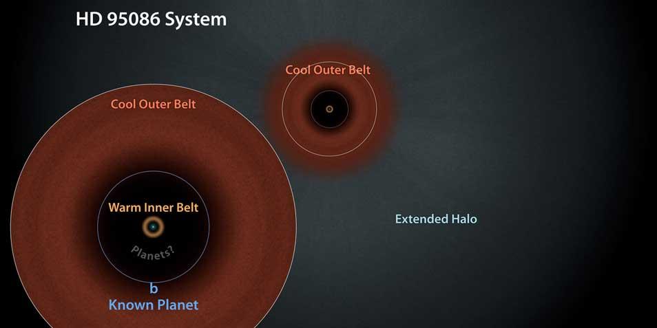 Een schematische weergave van HD 95086. Afbeelding: NASA / JPL-Caltech.
