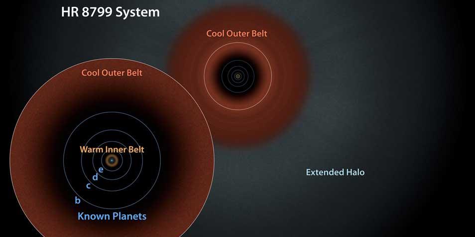 Een schematische weergave van HR 8799. Afbeelding: NASA / JPL-Caltech.