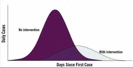 Het patroon dat een infectieziekte volgt, kan veranderen door interventie.
