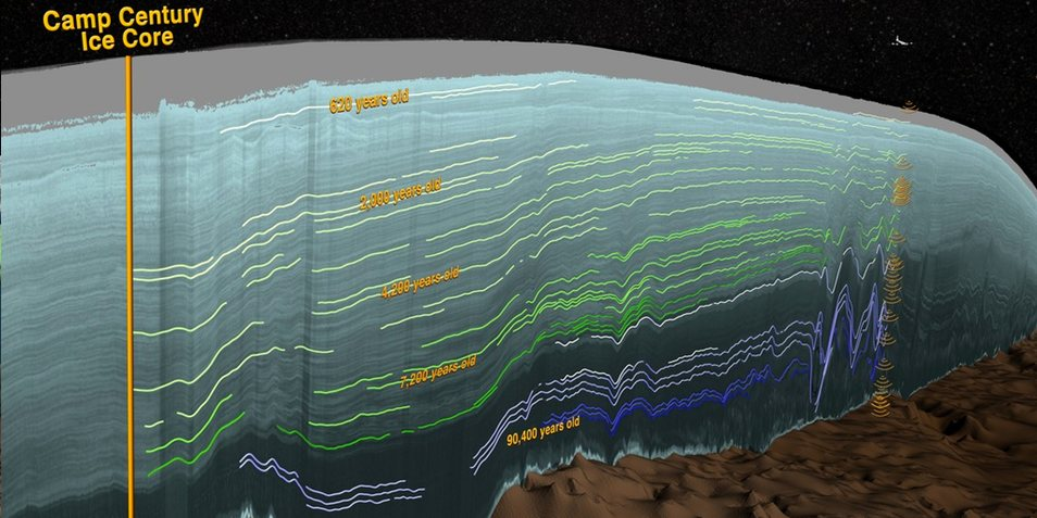 Door de resultaten op basis van de radardata naast ijskernen te leggen, kunnen deze getoetst worden. Afbeelding: University of Texas (Austin).