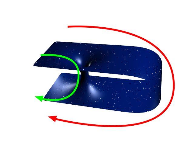 Wie van A naar B wil reizen kan via de normale weg (rode lijn) nooit sneller reizen dan het licht. Maar met een sluiproute in de vorm van een wormgat (groene lijn) wordt dat anders. Afbeelding: Panzi (via Wikimedia Commons).