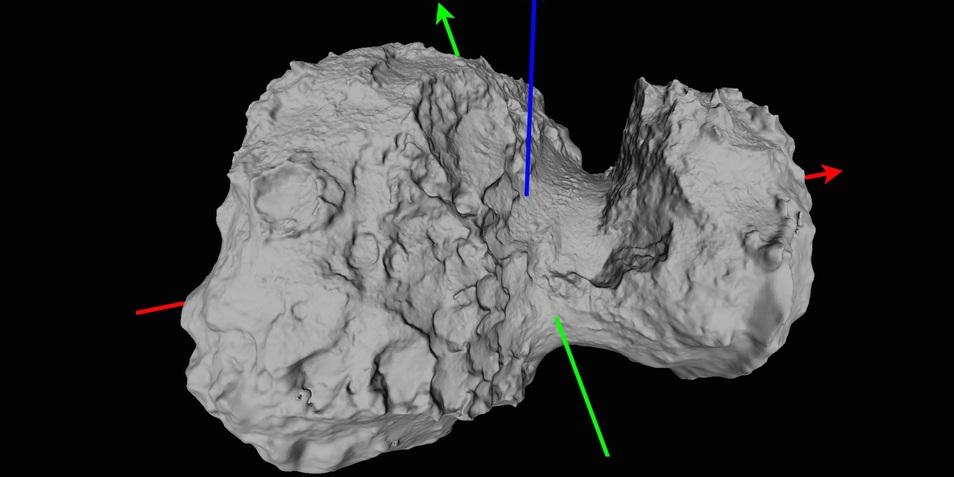 In het blauw de rotatieas en in het rood en groen respectievelijk de equatoriale X- en y-assen.  Afbeelding: ESA / Rosetta / MPS for OSIRIS Team MPS / UPD / LAM / IAA / SSO / INTA / UPM / DASP / IDA.