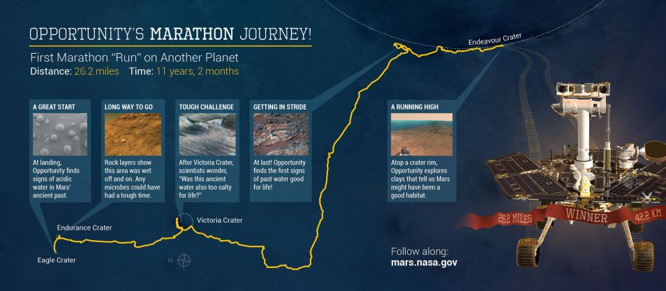 De marathon van Opportunity. Klik voor een vergroting. Afbeelding: NASA / JPL-Caltech / Cornell Univ. / USGS / Arizona State Univ.