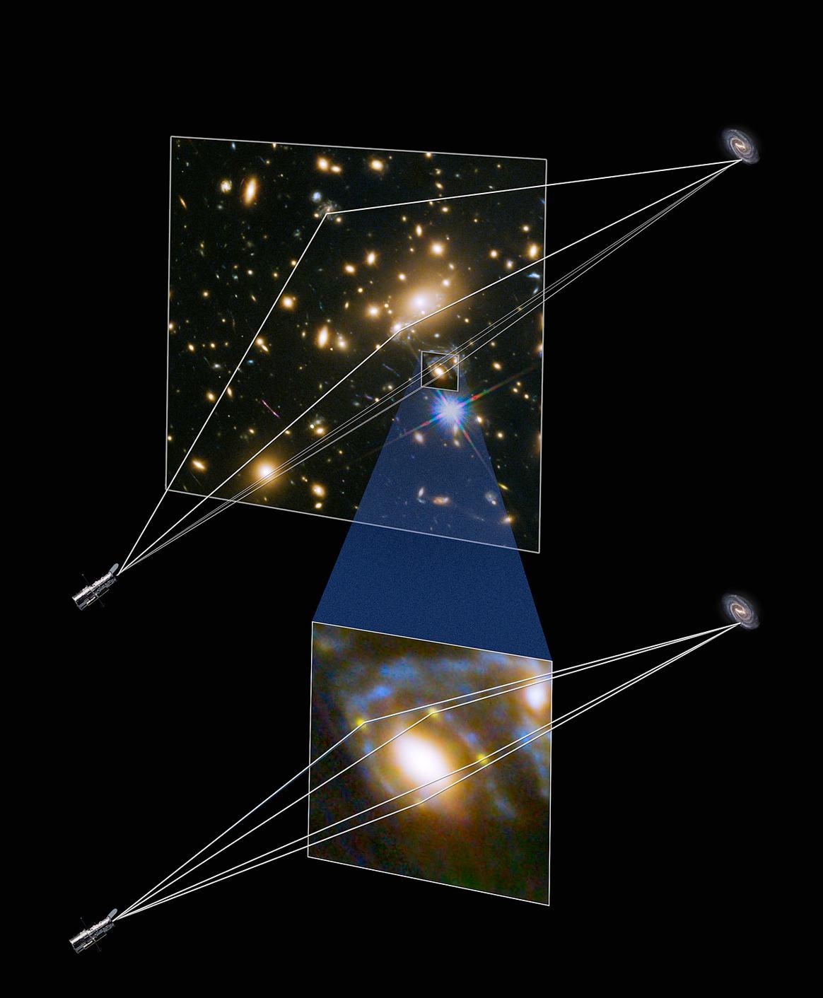 De werking van de kosmische lens. Afbeelding: NASA / ESA.