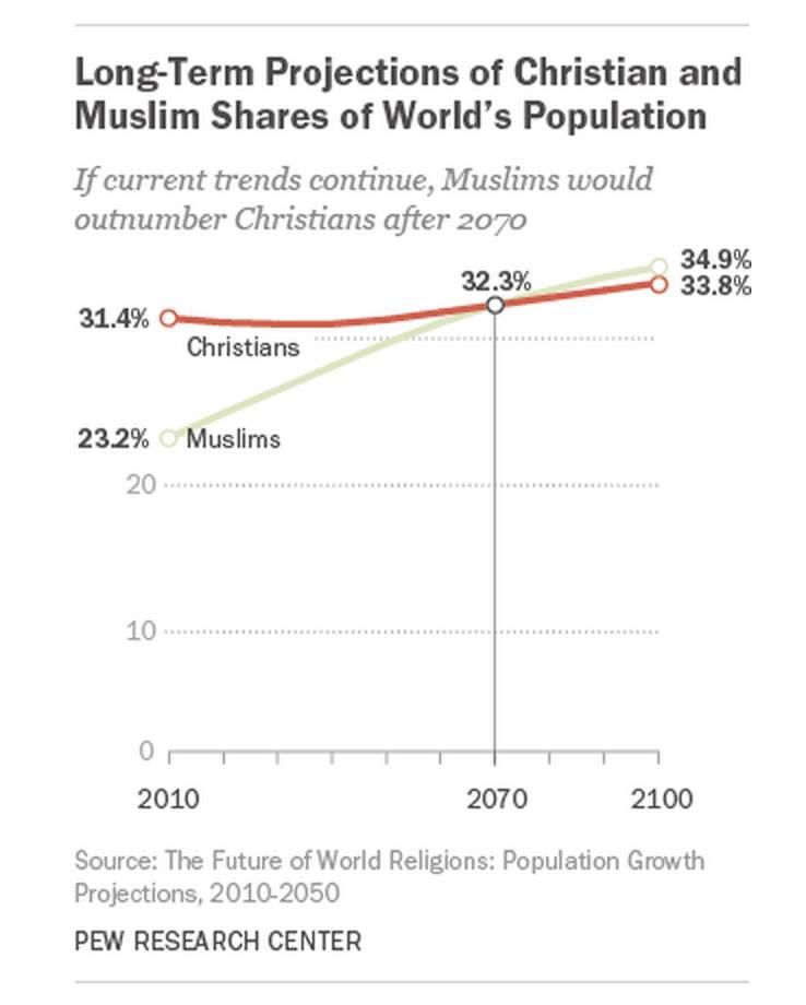 Een voorzichtige voorspelling van hoe het aantal christenen zich in 2070 tot het aantal moslims verhoudt.
