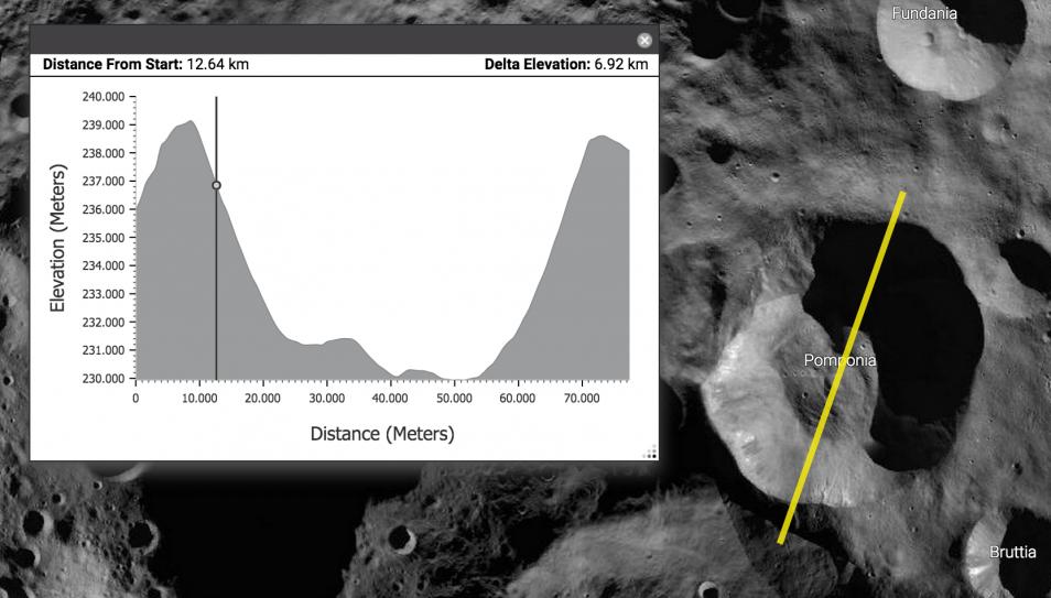 Wie op de bodem van krater Pomponia staat, heeft er een flinke kluif  aan om de krater op de noordpool van Vesta te verlaten. De kraterwand is zeker negen kilometer hoog.