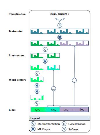 Malmi, E., Takala, P., et al. (2015). DopeLearning: A Computational Approach to Rap Lyrics Generation.
