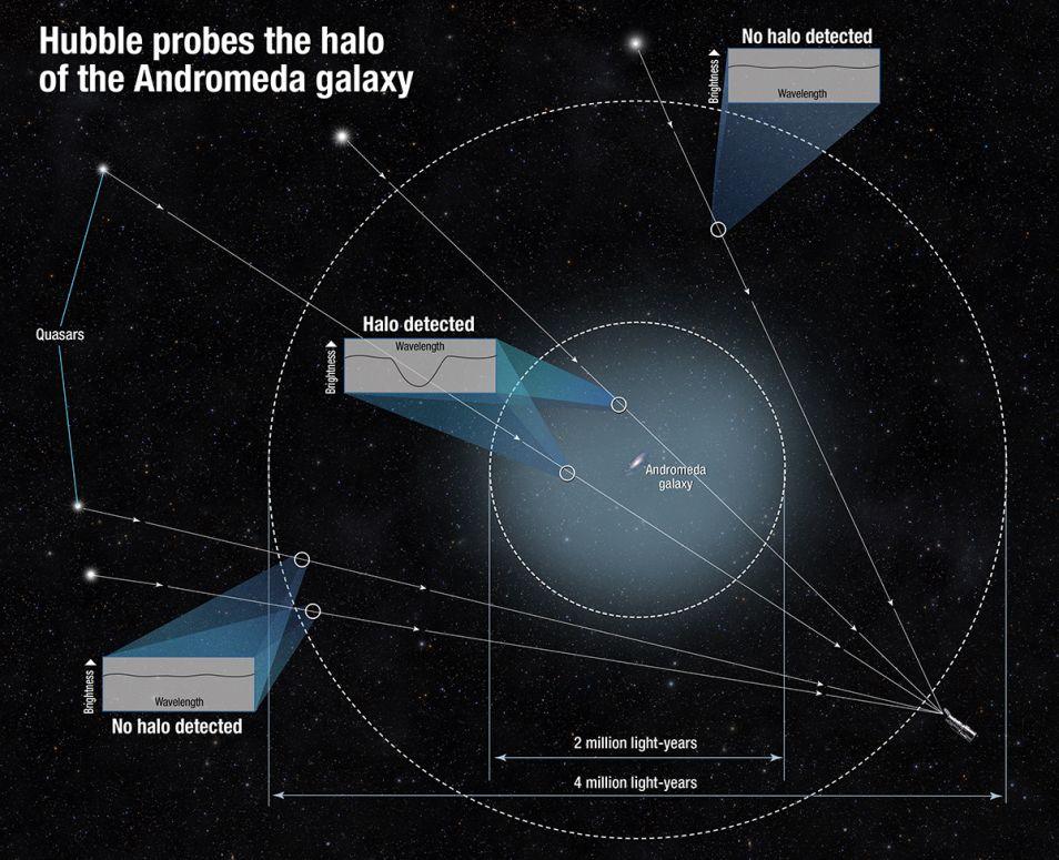 Zo bepaalden onderzoekers de omvang van de halo van het Andromedastelsel. Afbeelding: NASA / ESA / A. Feild (STScl).