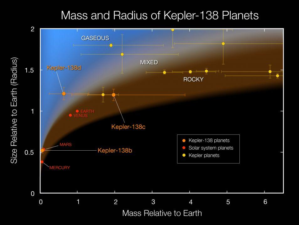 kepler-138