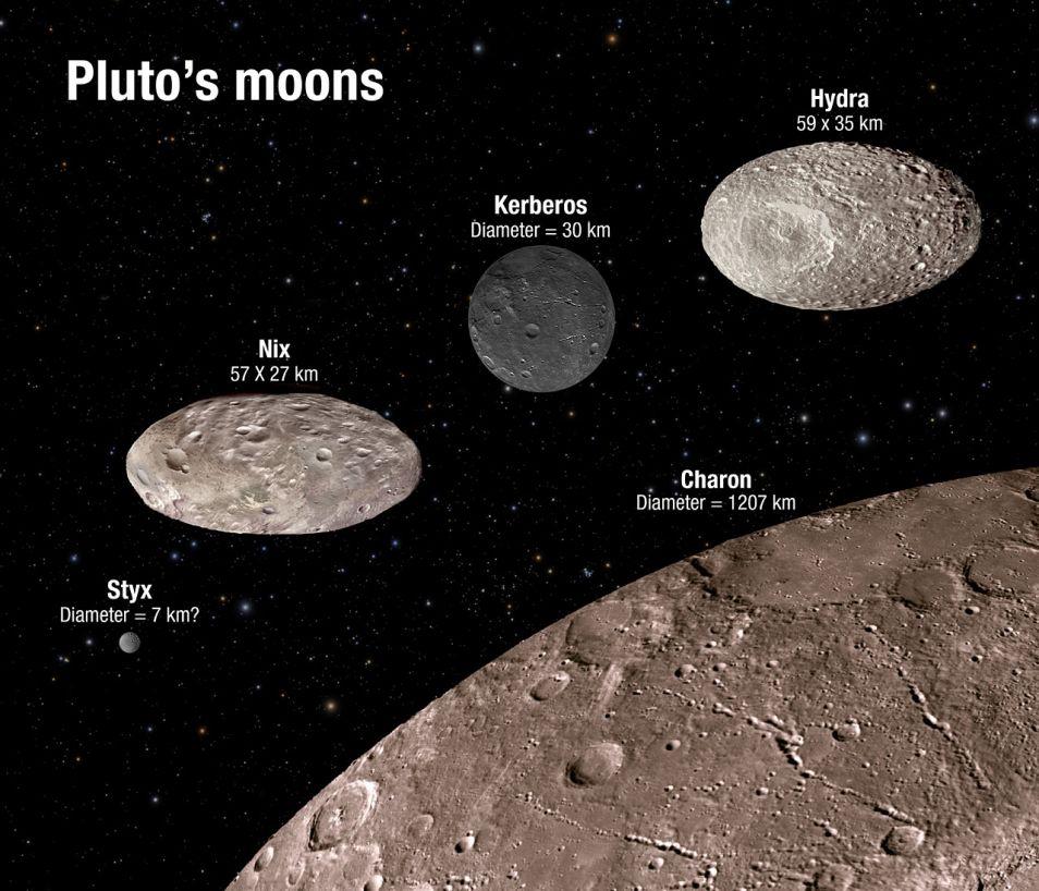 Een artistieke impressie van hoe de manen van Pluto er mogelijk uitzien. Charon (rechtsonder) is overduidelijk de grootste maan, de andere vier maantjes zijn veel kleiner.