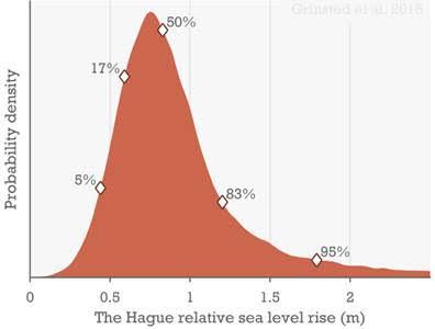 De voorspelde zeespiegelstijging tot 2100.
