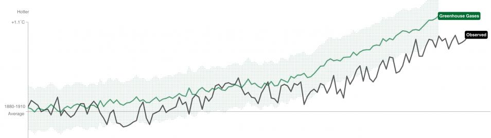De verhoogde uitstoot van broeikasgassen (groene lijn) naast de gemiddelde temperatuurstijging (zwarte lijn).