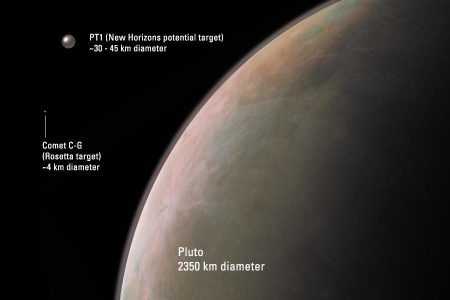 Een mooie visualisatie van Pluto, PT1 en Rosetta's komeet 67P. PT1 is veel groter dan komeet 67P, maar aanzienlijk kleiner dan dwergplaneet Pluto.