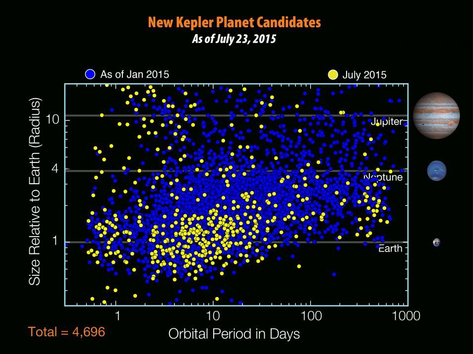 Alle kandidaat-planeten die ontdekt zijn door de Kepler-telescoop. De nieuwe aanwas is geel.