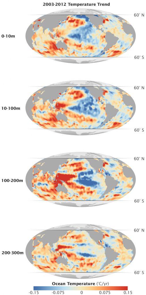 Temperatuurveranderingen in de periode van 2003 tot 2012 op vier dieptes in oceanen.