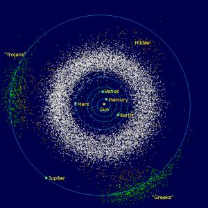 Op deze afbeelding zijn de Trojanen van Jupiter goed zichtbaar. Ze bevinden zich in de baan van Jupiter (voor en achter de planeet) en hebben een groen kleurtje gekregen. Afbeelding: Mdf (via Wikimedia Commons).