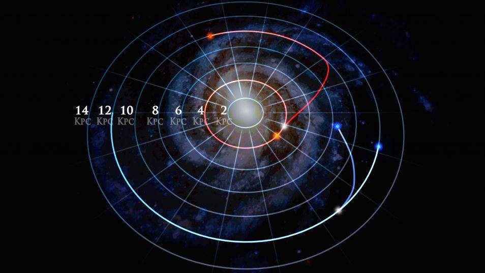Deze afbeelding laat zien hoe de banen van sterren kunnen veranderen. Afbeelding: Dana Berry / SkyWorks Digital, Inc. / SDSS collaboration.