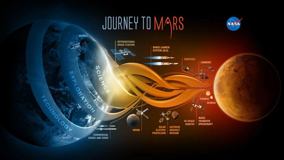 De reis naar Mars kent nogal wat tussenstations. Afbeelding: NASA.
